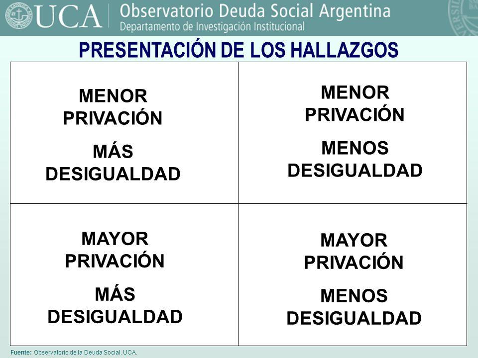 PRESENTACIÓN DE LOS HALLAZGOS