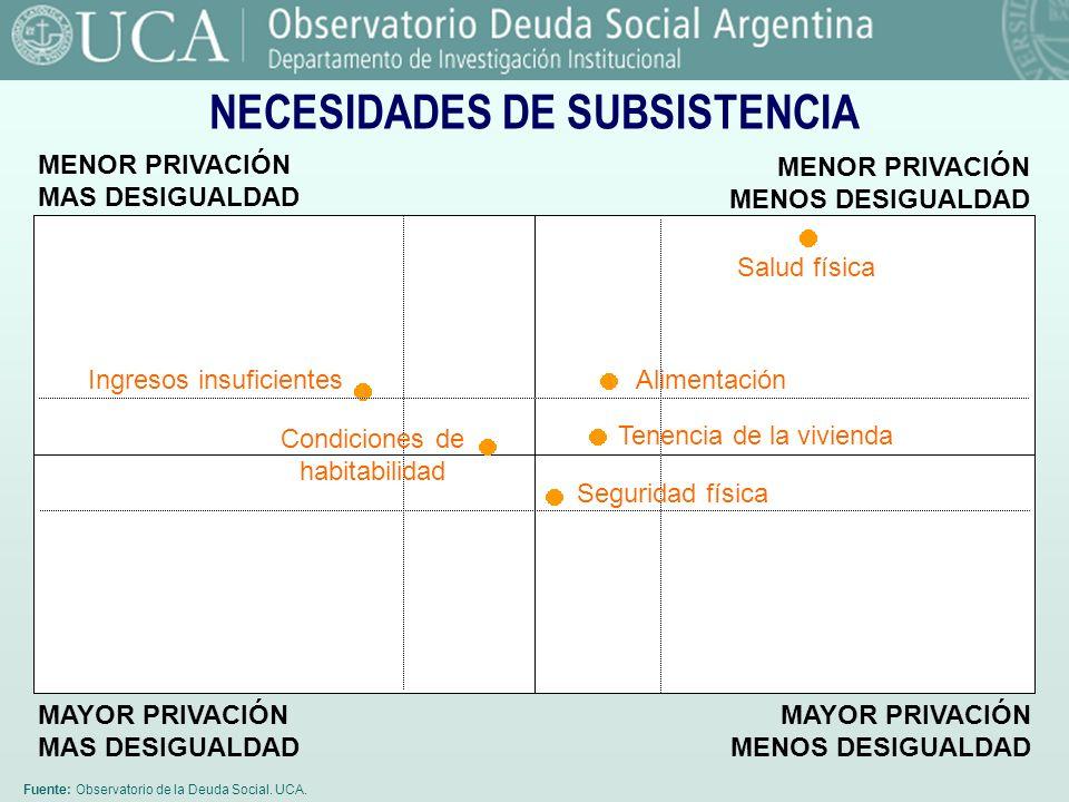 NECESIDADES DE SUBSISTENCIA