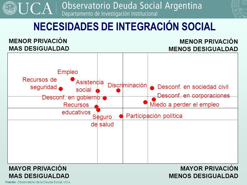 NECESIDADES DE INTEGRACIÓN SOCIAL