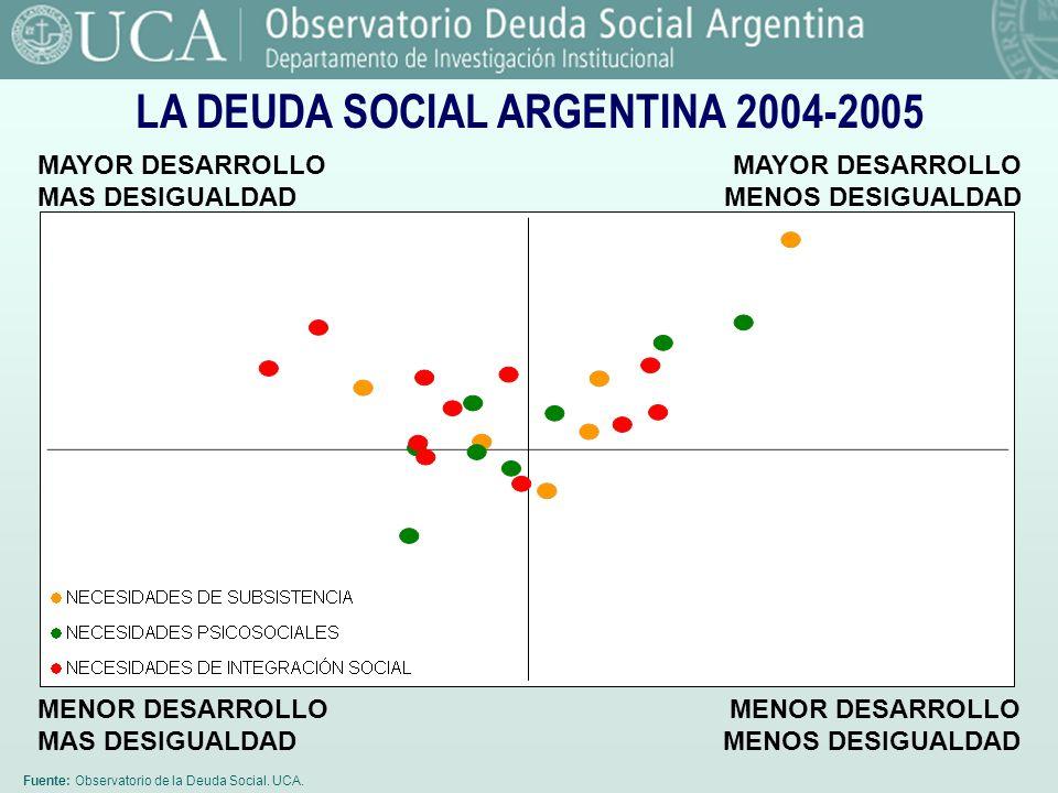 LA DEUDA SOCIAL ARGENTINA 2004-2005