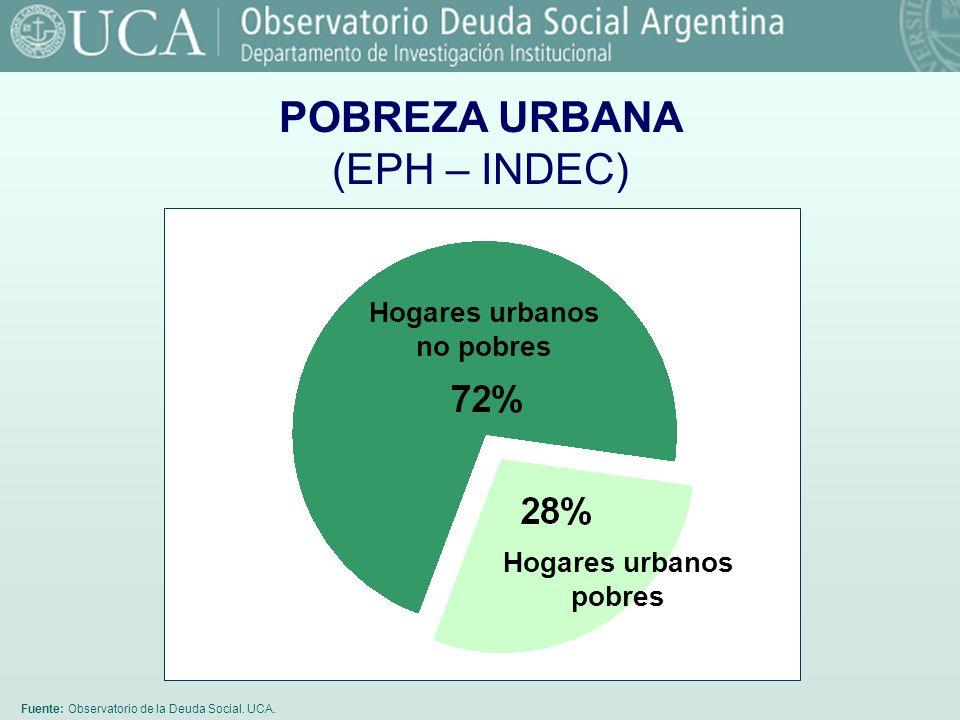 Hogares urbanos no pobres Hogares urbanos pobres