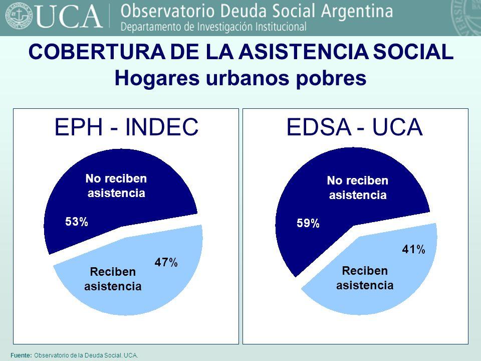 COBERTURA DE LA ASISTENCIA SOCIAL Hogares urbanos pobres
