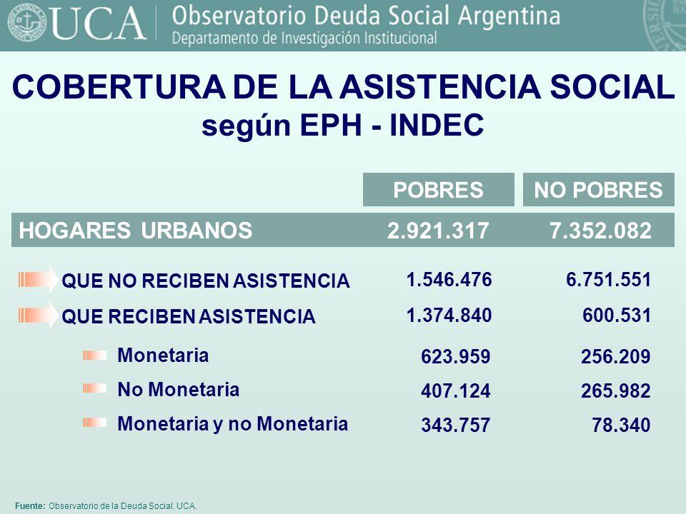 COBERTURA DE LA ASISTENCIA SOCIAL según EPH - INDEC
