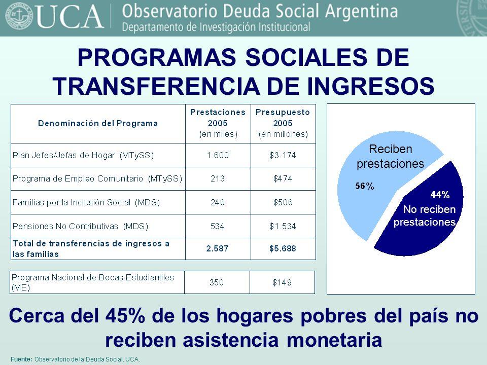 PROGRAMAS SOCIALES DE TRANSFERENCIA DE INGRESOS