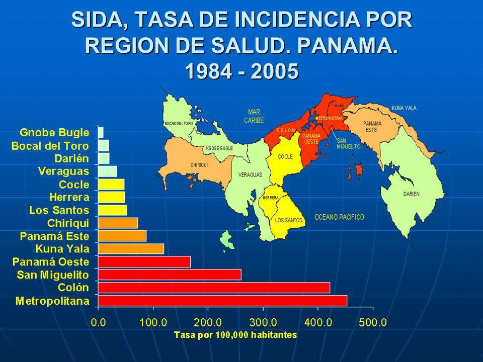 SIDA, TASA DE INCIDENCIA POR REGION DE SALUD. PANAMA. 1984 - 2005