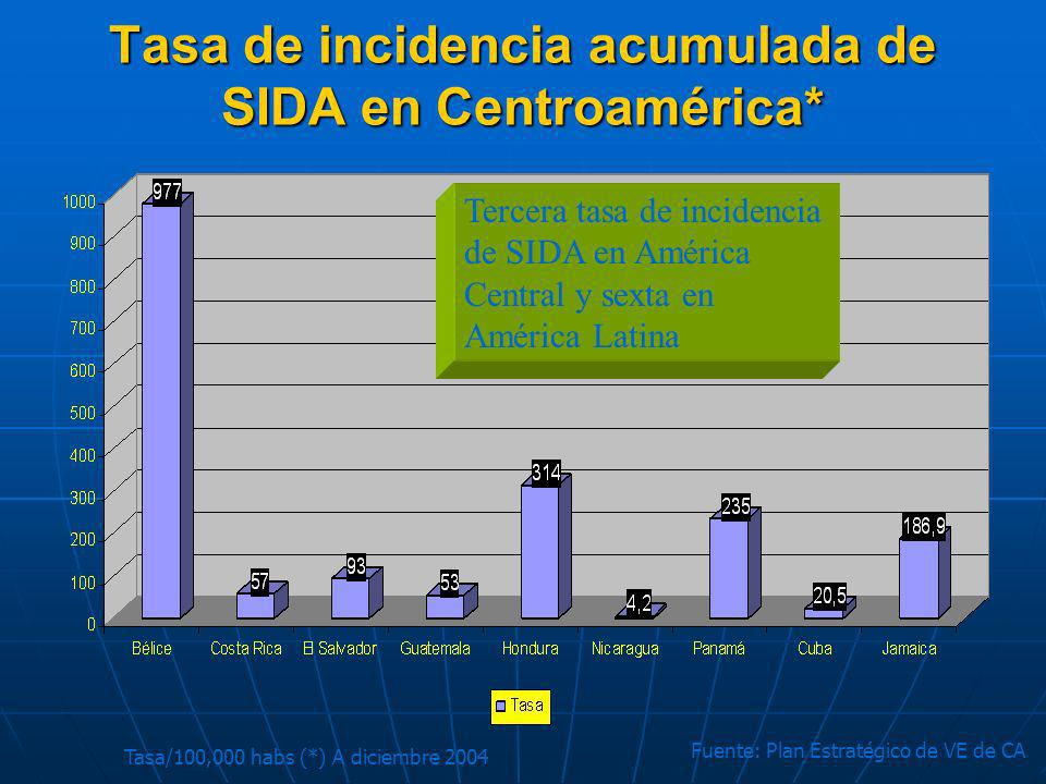 Tasa de incidencia acumulada de SIDA en Centroamérica*