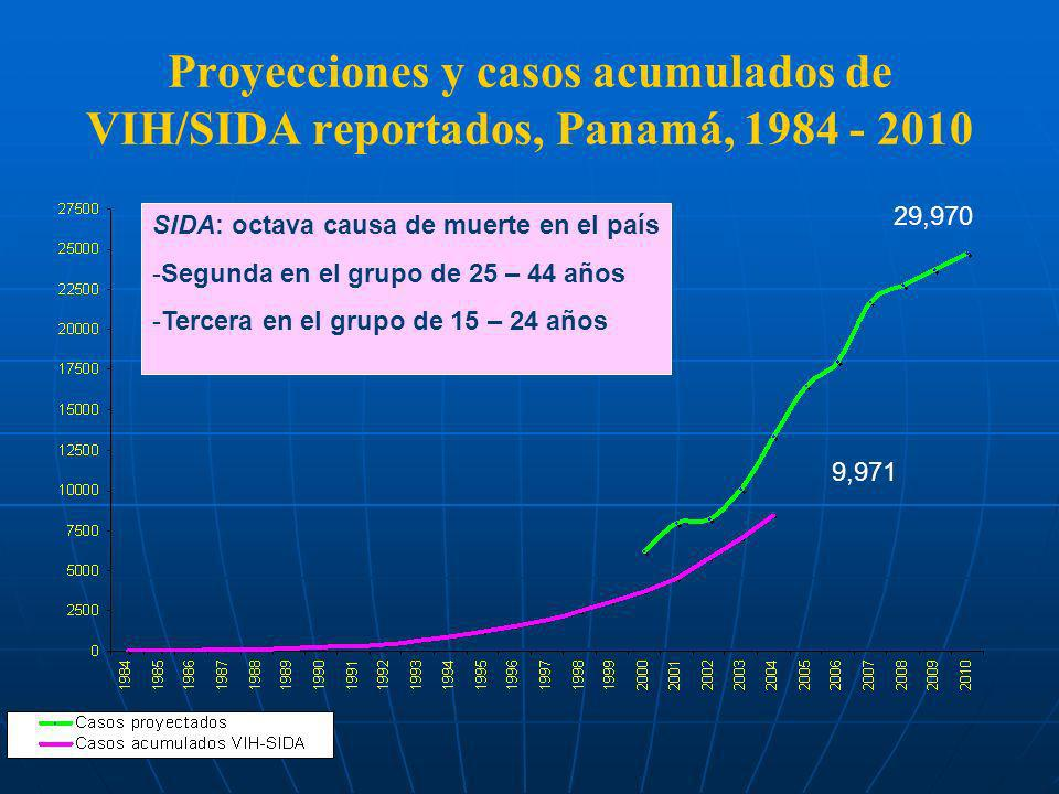 Proyecciones y casos acumulados de VIH/SIDA reportados, Panamá, 1984 - 2010