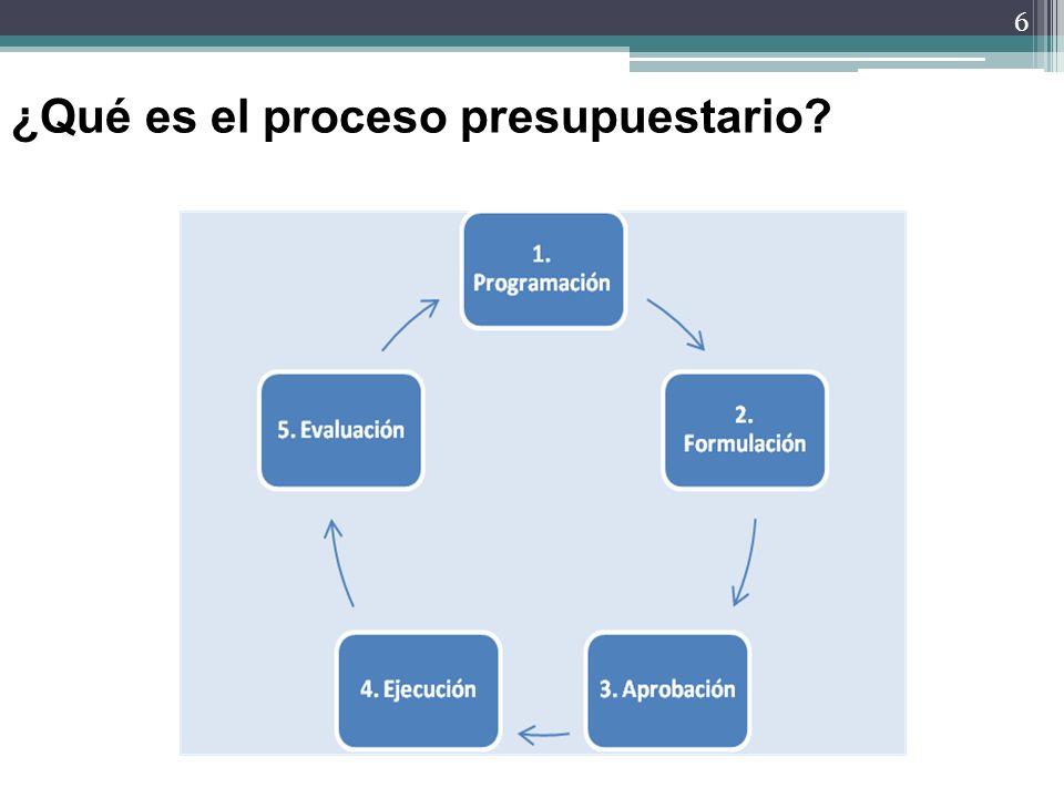 ¿Qué es el proceso presupuestario
