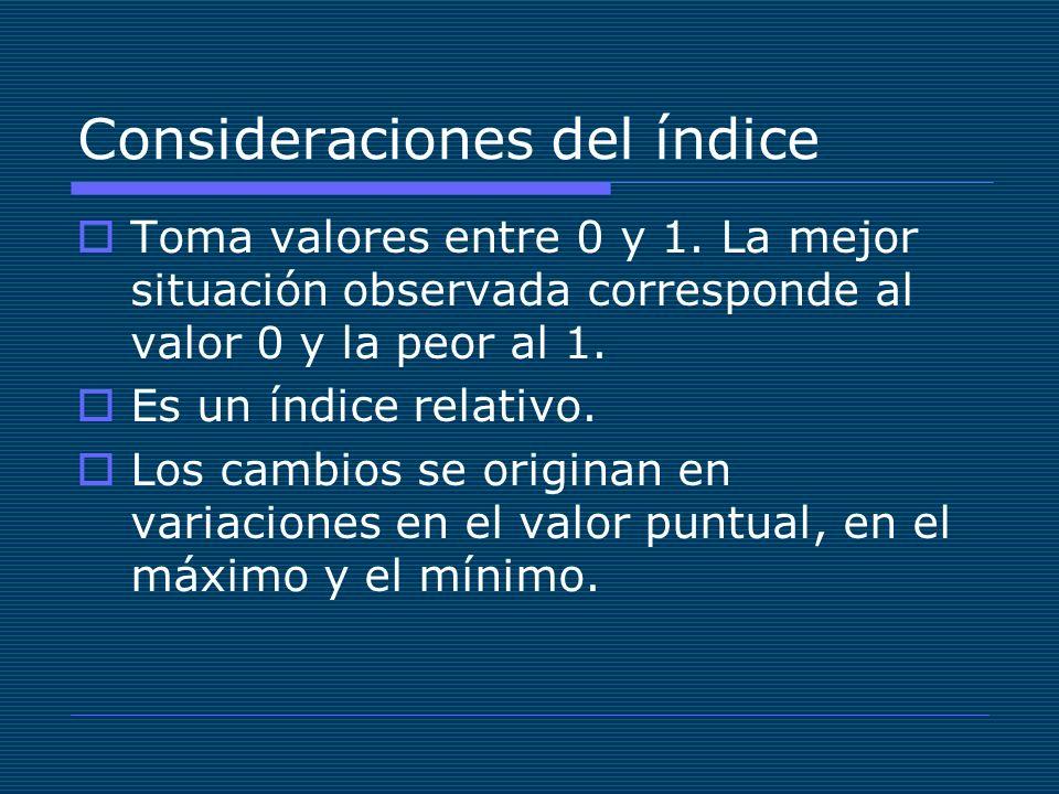 Consideraciones del índice