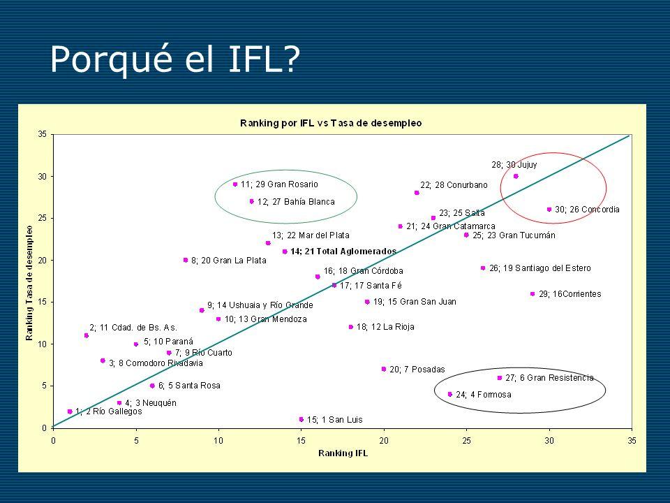 Porqué el IFL Ordenamiento IFL ≠ ranking por tasa de desempleo.