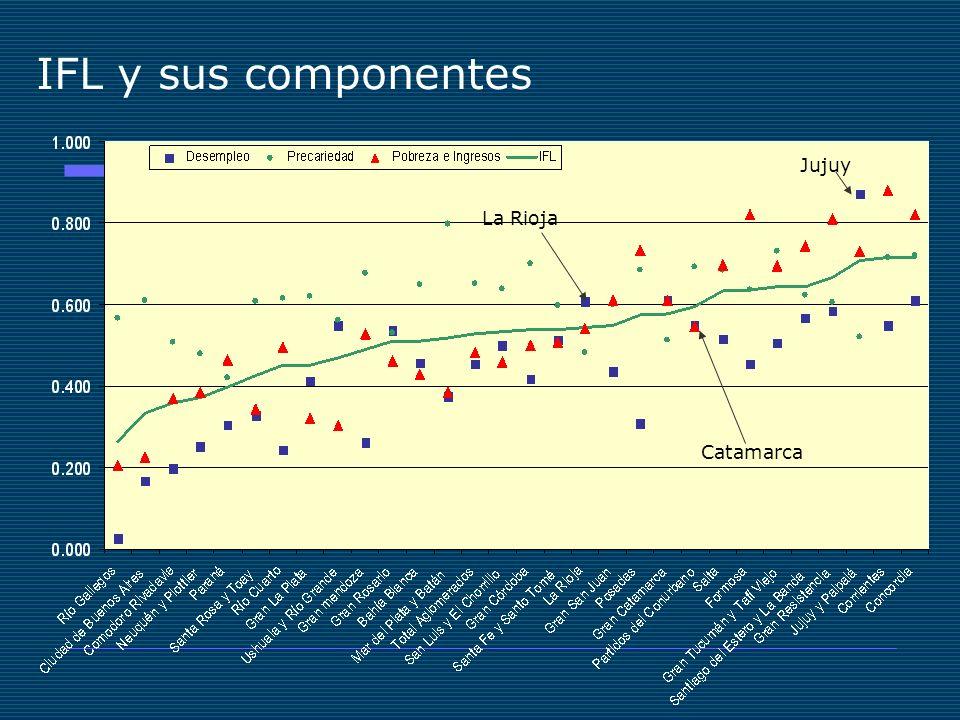 IFL y sus componentes Jujuy La Rioja Catamarca