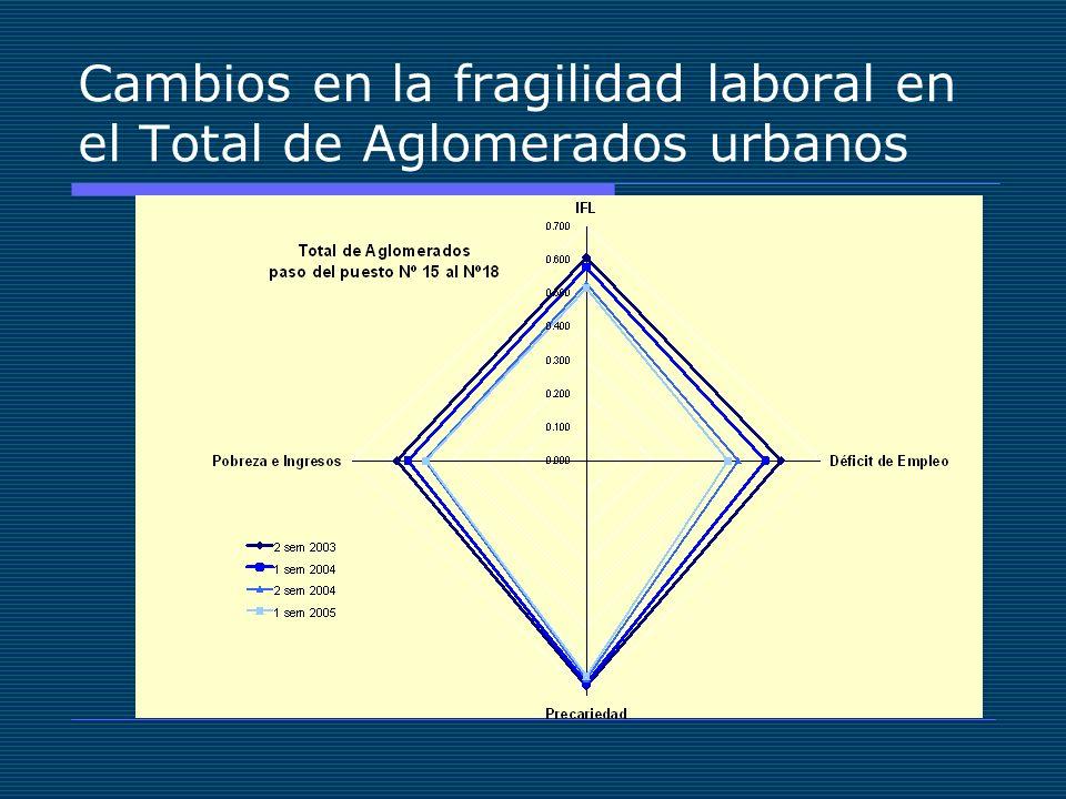 Cambios en la fragilidad laboral en el Total de Aglomerados urbanos