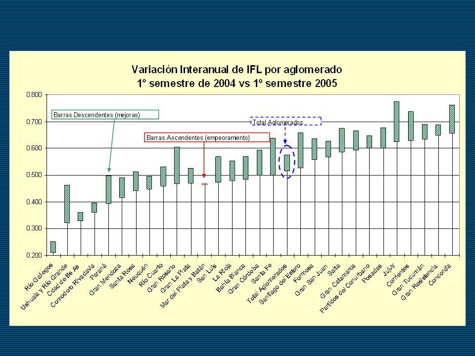 La totalidad de los aglomerados muestra una tendencia a la reducción de la fragilidad de diversas magnitudes salvo Mar del Plata.