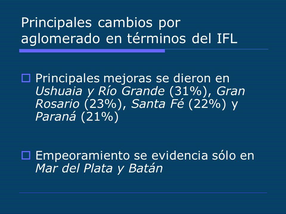 Principales cambios por aglomerado en términos del IFL