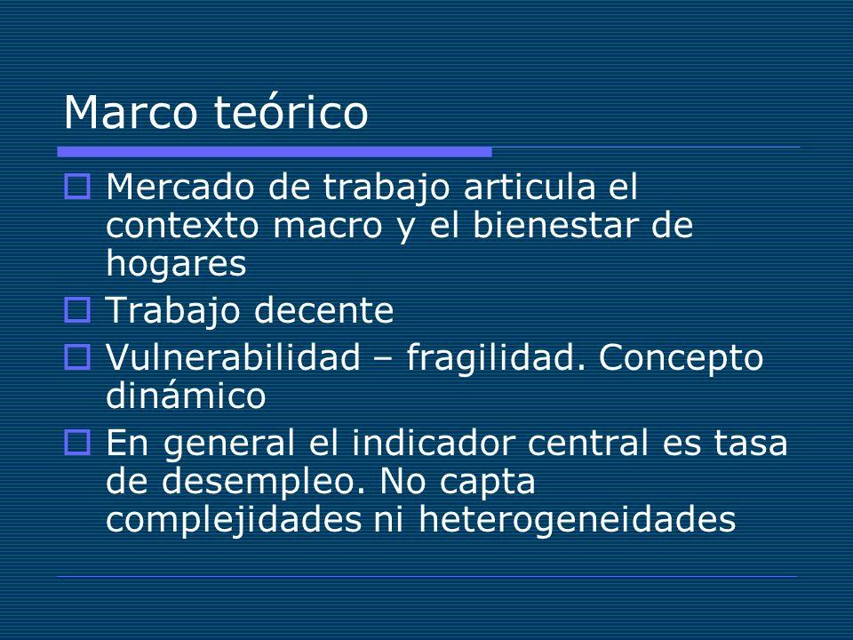 Marco teórico Mercado de trabajo articula el contexto macro y el bienestar de hogares. Trabajo decente.