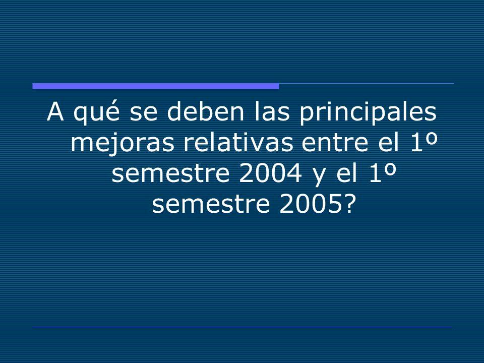 A qué se deben las principales mejoras relativas entre el 1º semestre 2004 y el 1º semestre 2005