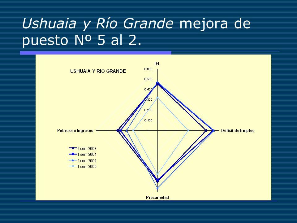 Ushuaia y Río Grande mejora de puesto Nº 5 al 2.