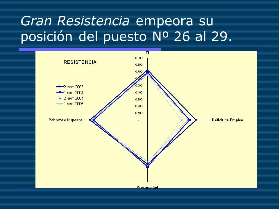 Gran Resistencia empeora su posición del puesto Nº 26 al 29.