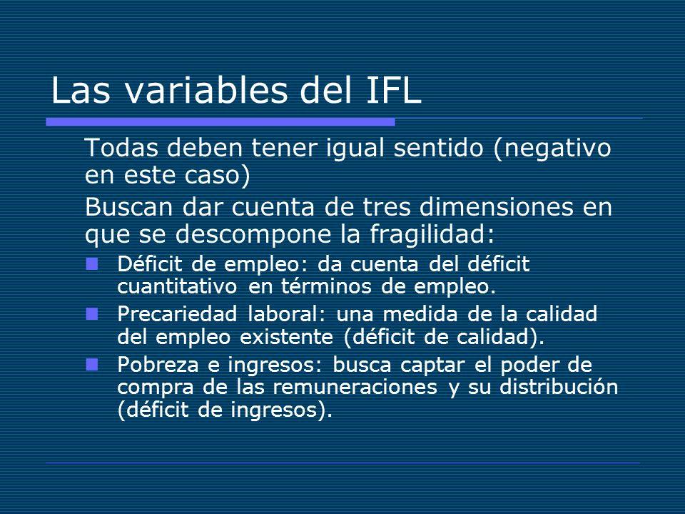 Las variables del IFL Todas deben tener igual sentido (negativo en este caso)