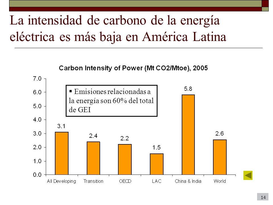 La intensidad de carbono de la energía eléctrica es más baja en América Latina