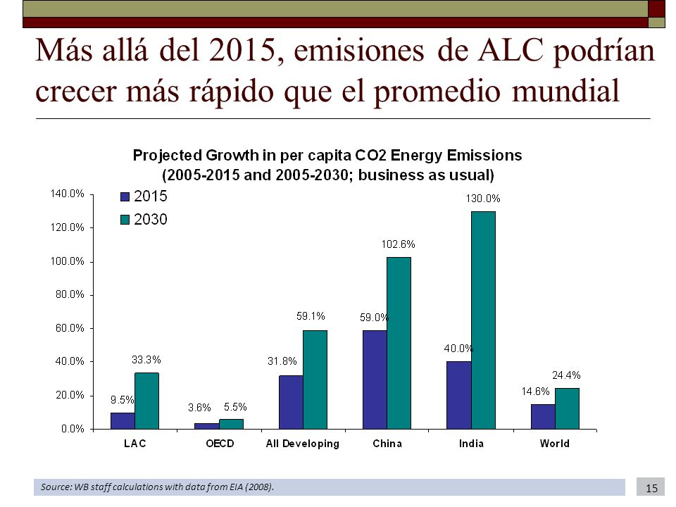 Más allá del 2015, emisiones de ALC podrían crecer más rápido que el promedio mundial