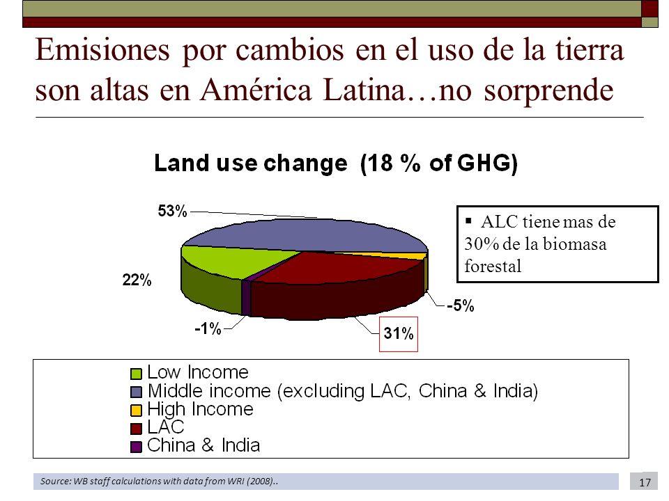 Emisiones por cambios en el uso de la tierra son altas en América Latina…no sorprende