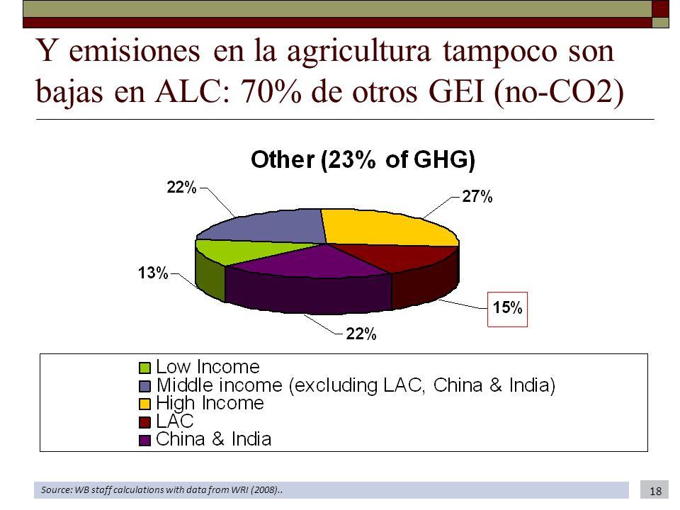 Y emisiones en la agricultura tampoco son bajas en ALC: 70% de otros GEI (no-CO2)