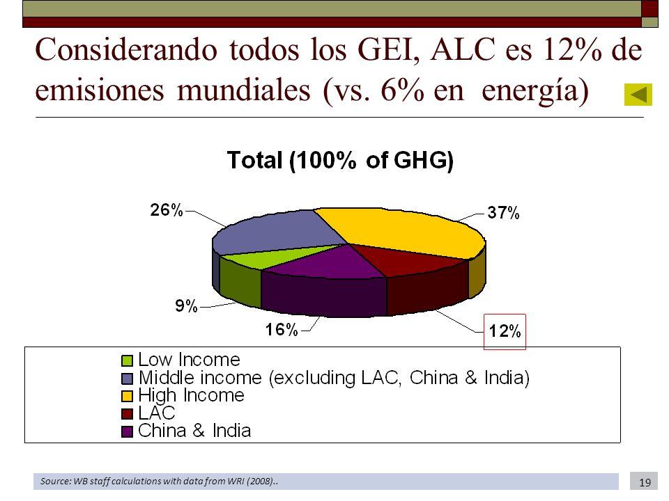 Considerando todos los GEI, ALC es 12% de emisiones mundiales (vs