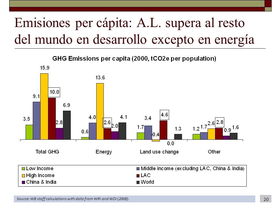 Emisiones per cápita: A. L