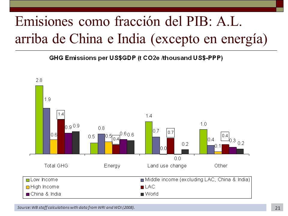 Emisiones como fracción del PIB: A. L