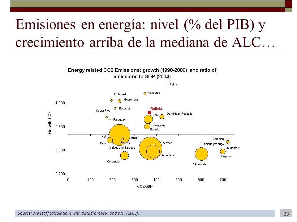Emisiones en energía: nivel (% del PIB) y crecimiento arriba de la mediana de ALC…
