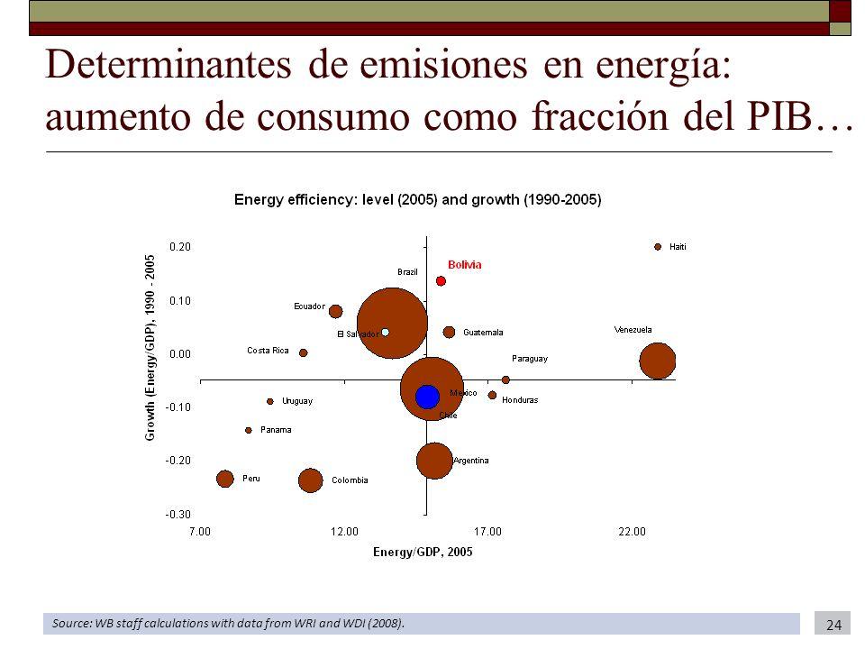 Determinantes de emisiones en energía: aumento de consumo como fracción del PIB…