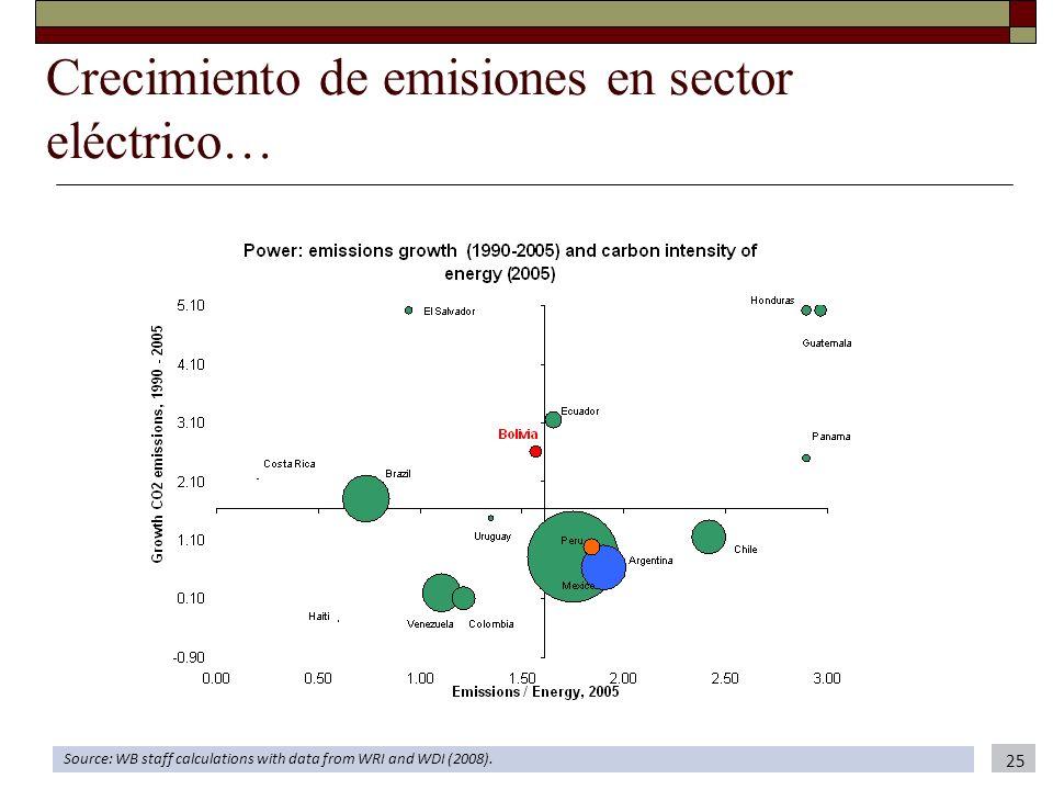 Crecimiento de emisiones en sector eléctrico…