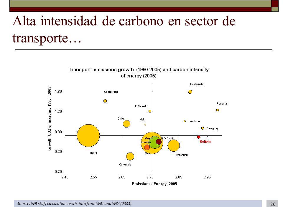 Alta intensidad de carbono en sector de transporte…