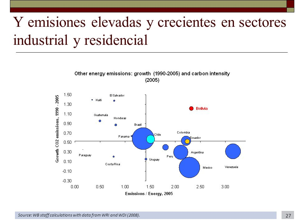 Y emisiones elevadas y crecientes en sectores industrial y residencial