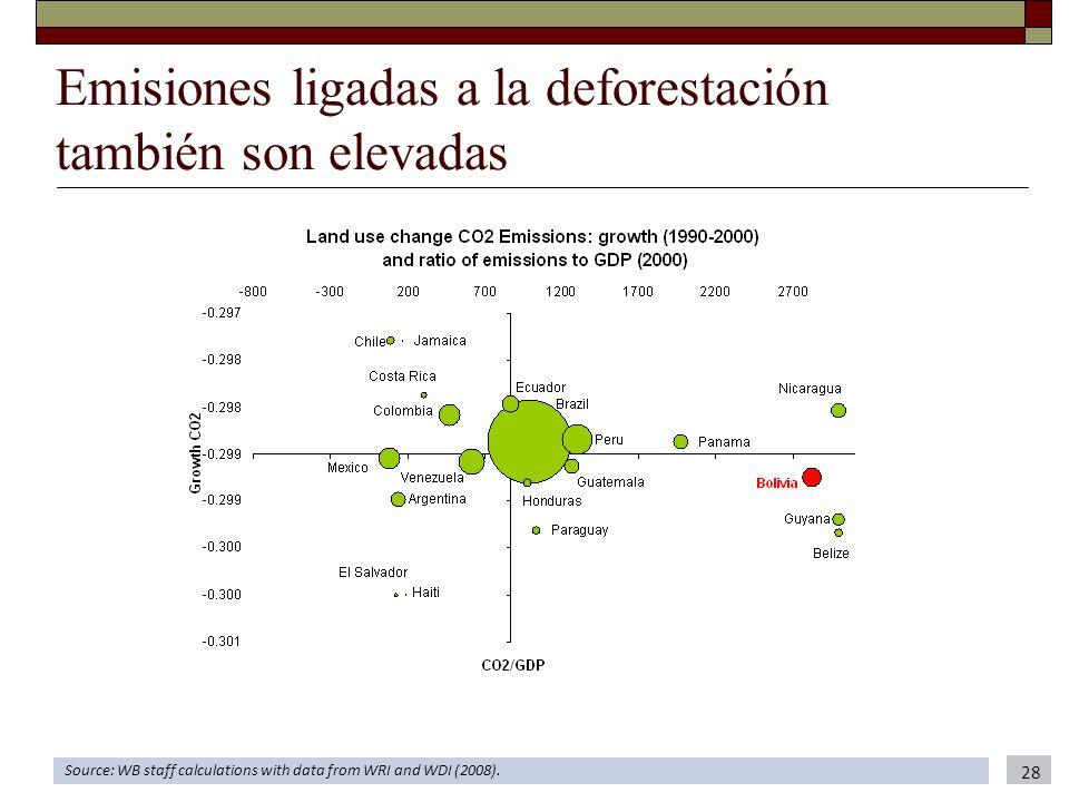 Emisiones ligadas a la deforestación también son elevadas