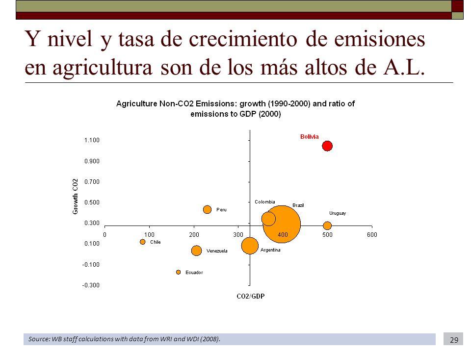 Y nivel y tasa de crecimiento de emisiones en agricultura son de los más altos de A.L.