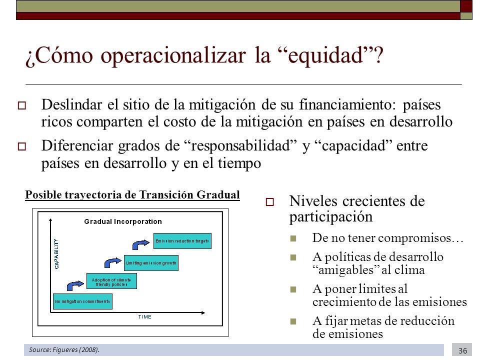 ¿Cómo operacionalizar la equidad