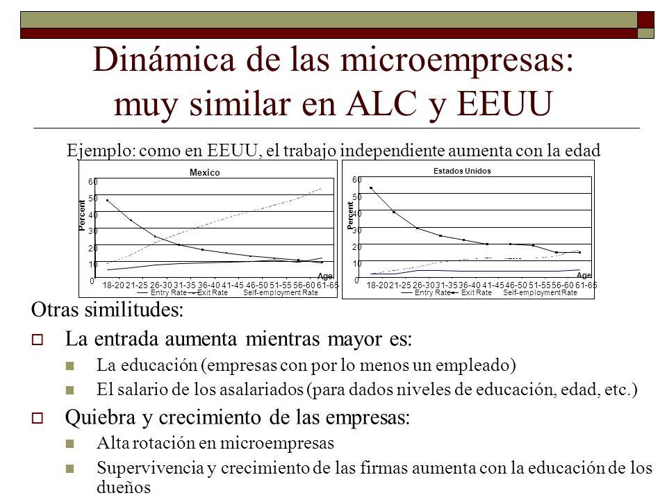 Dinámica de las microempresas: muy similar en ALC y EEUU