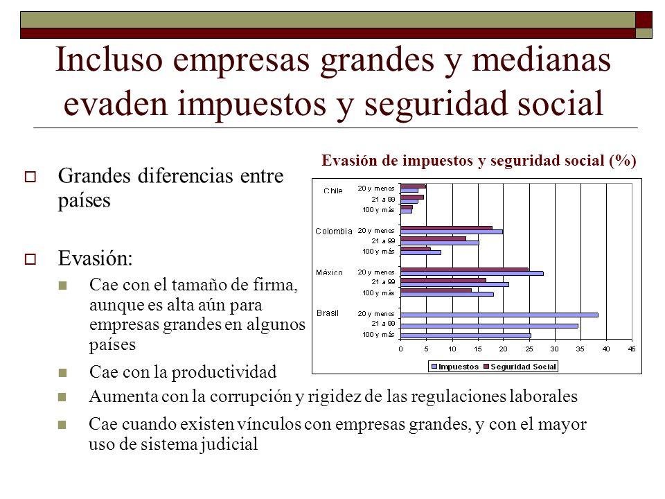 Evasión de impuestos y seguridad social (%)