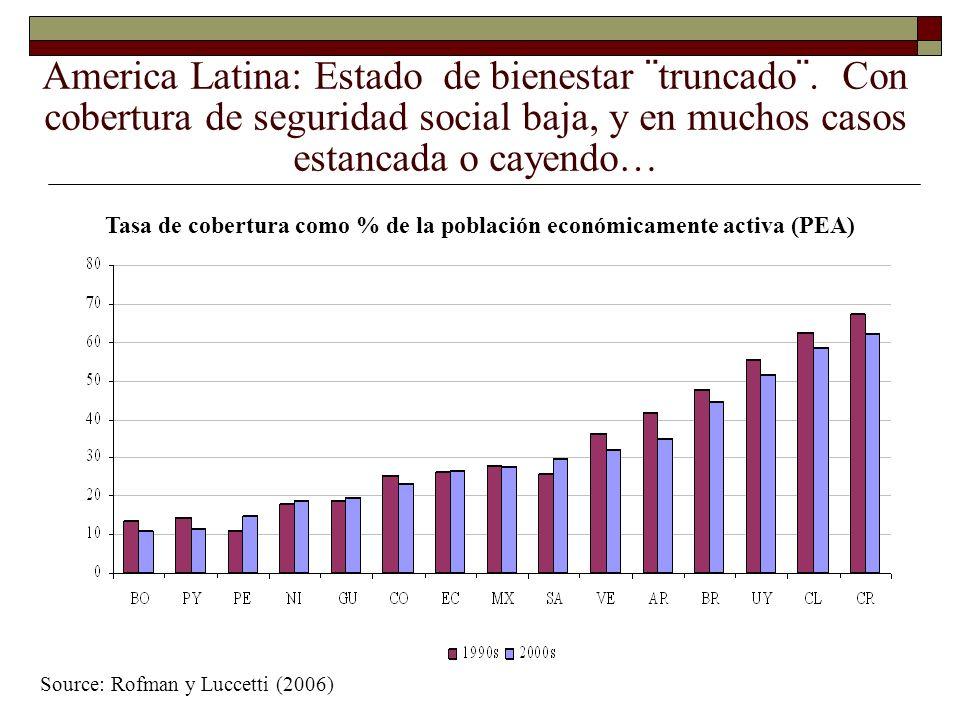 Tasa de cobertura como % de la población económicamente activa (PEA)