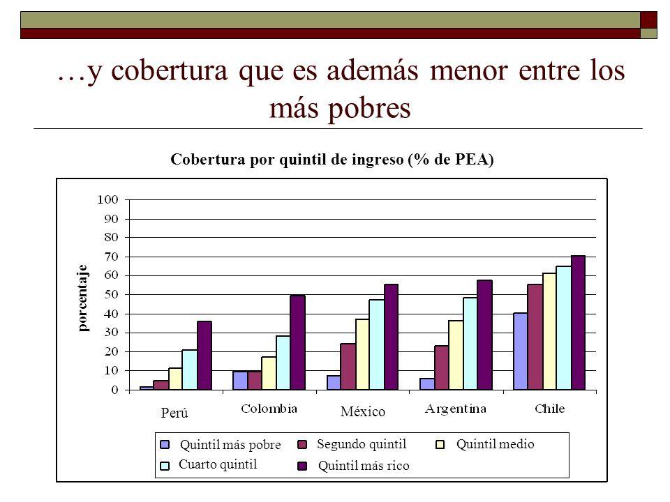 …y cobertura que es además menor entre los más pobres