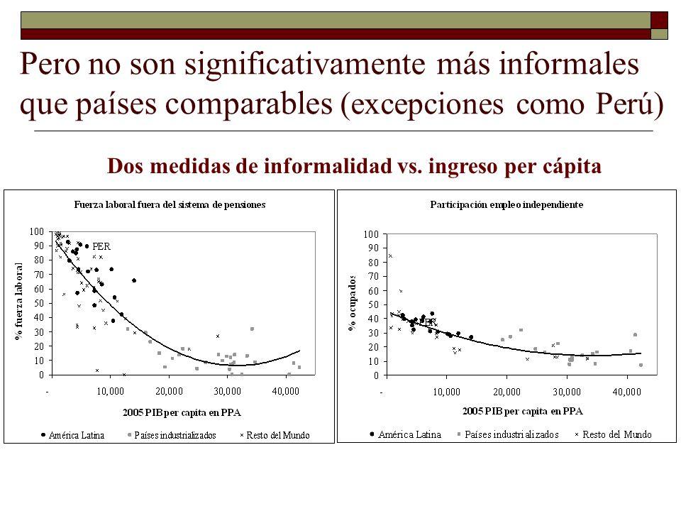 Dos medidas de informalidad vs. ingreso per cápita