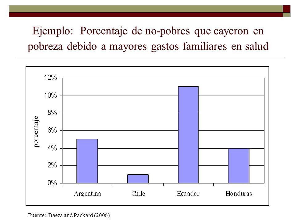 Ejemplo: Porcentaje de no-pobres que cayeron en pobreza debido a mayores gastos familiares en salud
