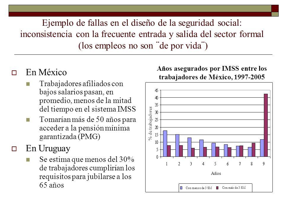 Años asegurados por IMSS entre los trabajadores de México, 1997-2005