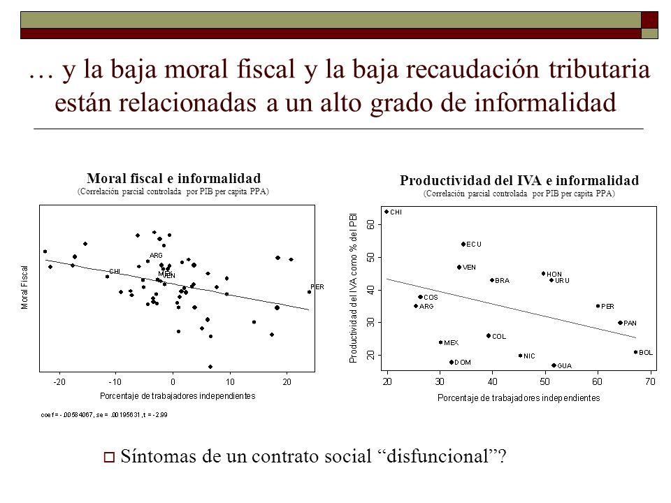 Moral fiscal e informalidad Productividad del IVA e informalidad