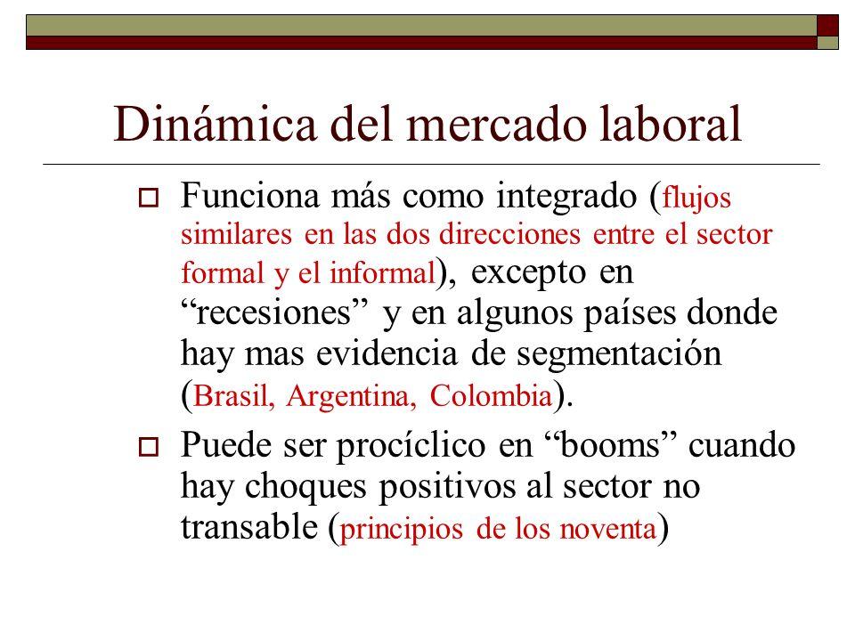 Dinámica del mercado laboral