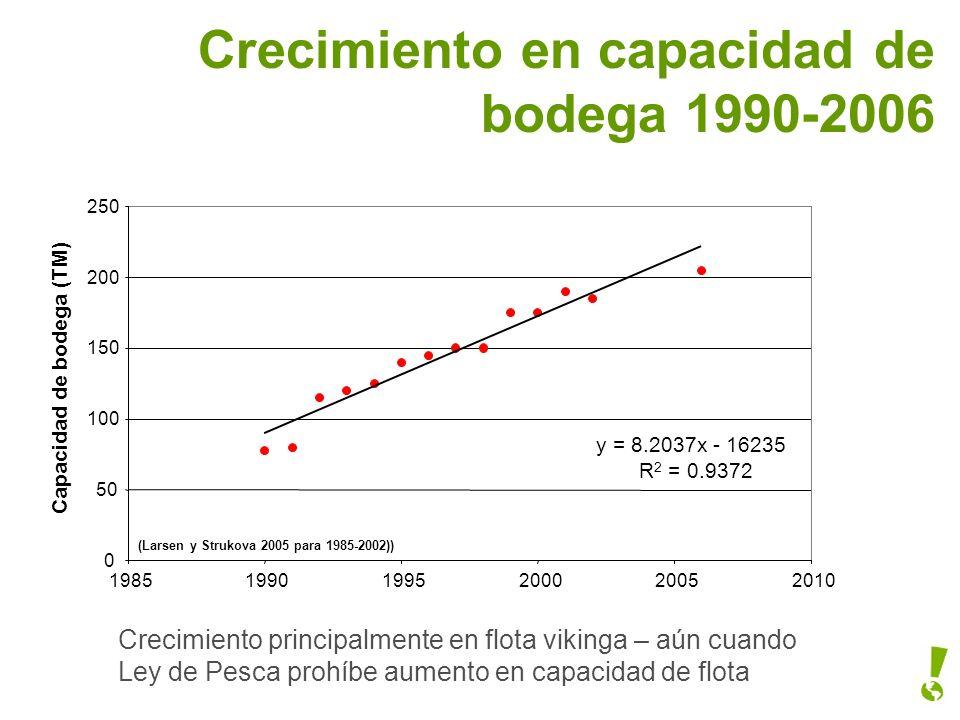 Crecimiento en capacidad de bodega 1990-2006