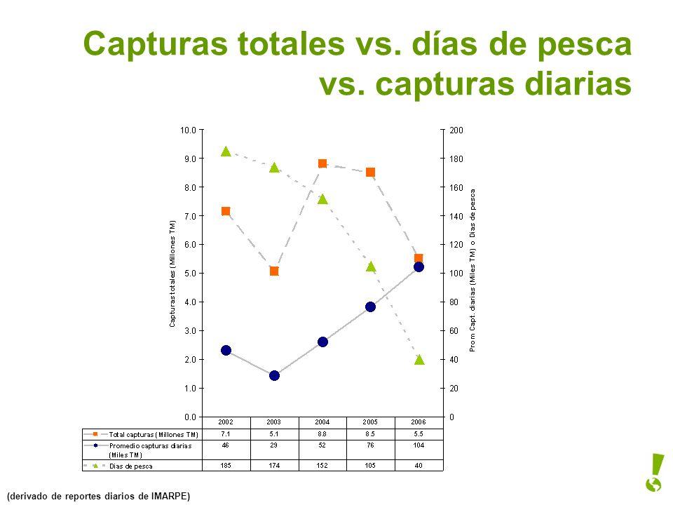 Capturas totales vs. días de pesca vs. capturas diarias