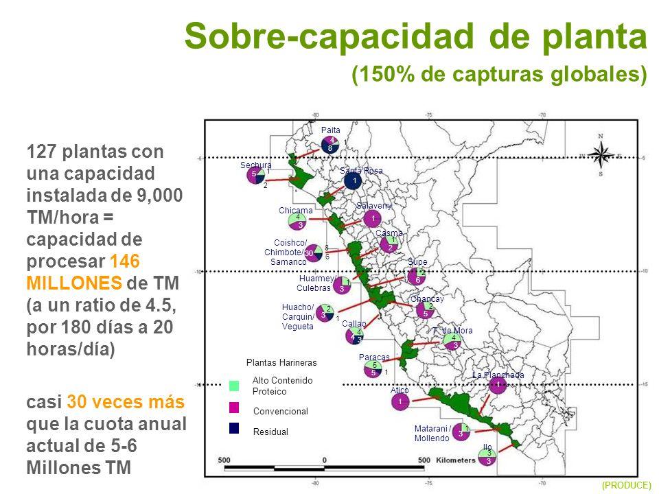 Sobre-capacidad de planta (150% de capturas globales)
